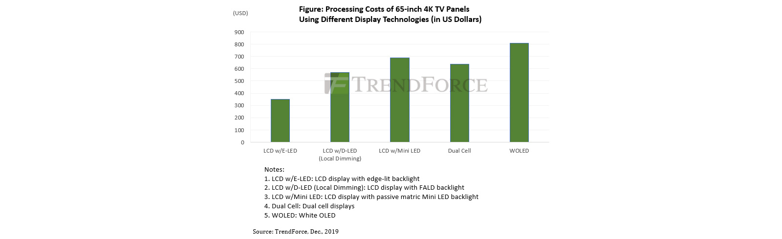 TrendForce: Lowered cost of Mini LED backlights will contribute to their wider adoption