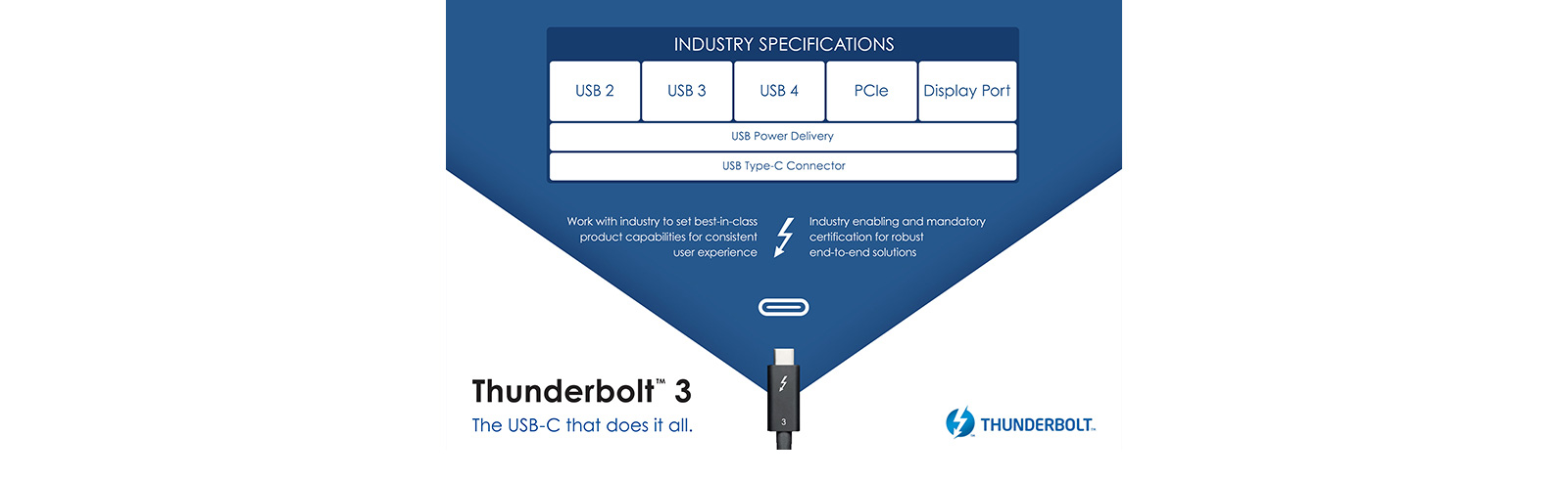 The USB Promoter Group has announced the USB4 specification