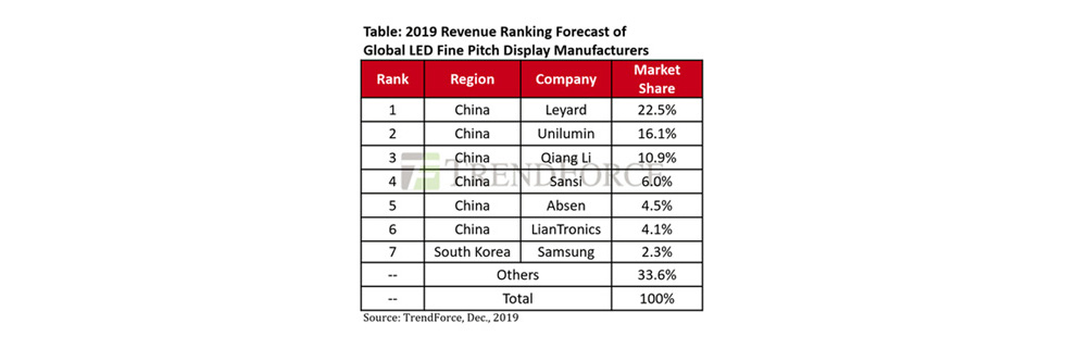 TrendForce: the LED ultra-fine pitch display market to reach 58% CAGR by 2023