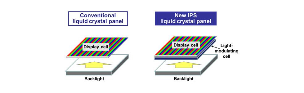 Panasonic has developed the first IPS panel with a contrast ratio of over 1 000 000:1