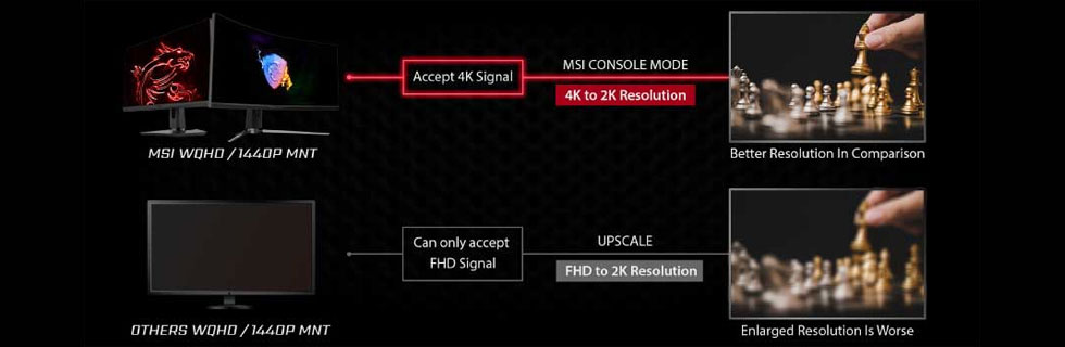 MSI offers Monitor Console Mode for select gaming monitors