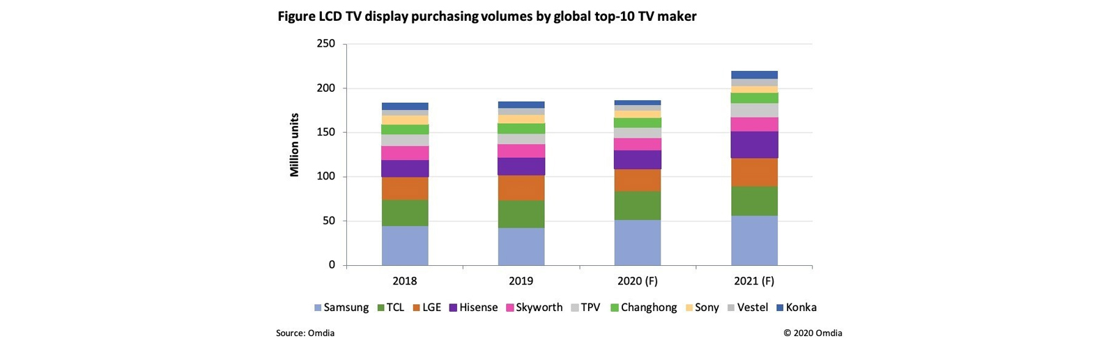 LCD TV display makers will ship 6% less panels in 2021, Chinese manufacturers will dominate the market