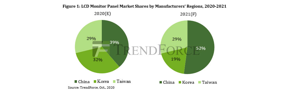 TrendForce: Chinese display panel manufacturers will make more than 50% of monitor panels in 2021